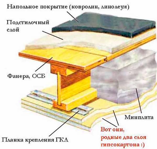 Звукоизоляция в деревянном доме своими руками 76