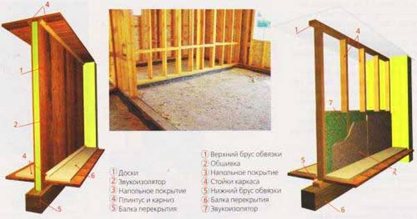 Устройство перегородки в деревянном доме своими руками 22