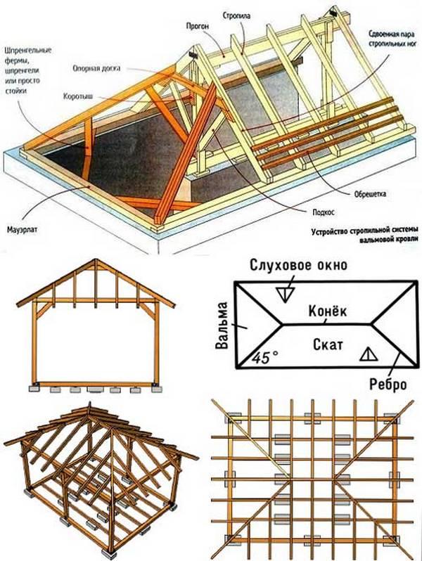 Вальмовые крыши монтаж своими руками 29